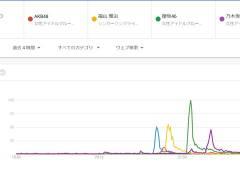【紅白】Googleトレンド見るとAKBは今年で最後かもな 【欅坂46>いきものがかり>乃木坂46>Perfume>AKB48】 ツイート数も圏外に