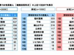 【朗報】山本彩さん、完全に野球好き芸能人として一般認知されるwwwww