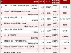 【悲報】NMB矢倉楓子の写真集がオリコン初週圏外で惣田以下の大爆死!!