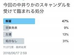 【悲報】NGT48中井りかに対する12000人の世間の反応 → 解雇47%、芸能界にも必要ない55%