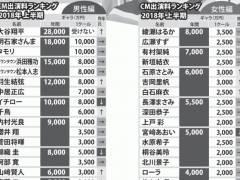 【衝撃】白石麻衣さんのCMギャラが石原さとみに並ぶ6000万と判明!!!!