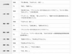 【速報】第43回エランドール賞新人賞に元AKB48川栄李奈さん、欅坂46平手友梨奈さんがノミネート!!